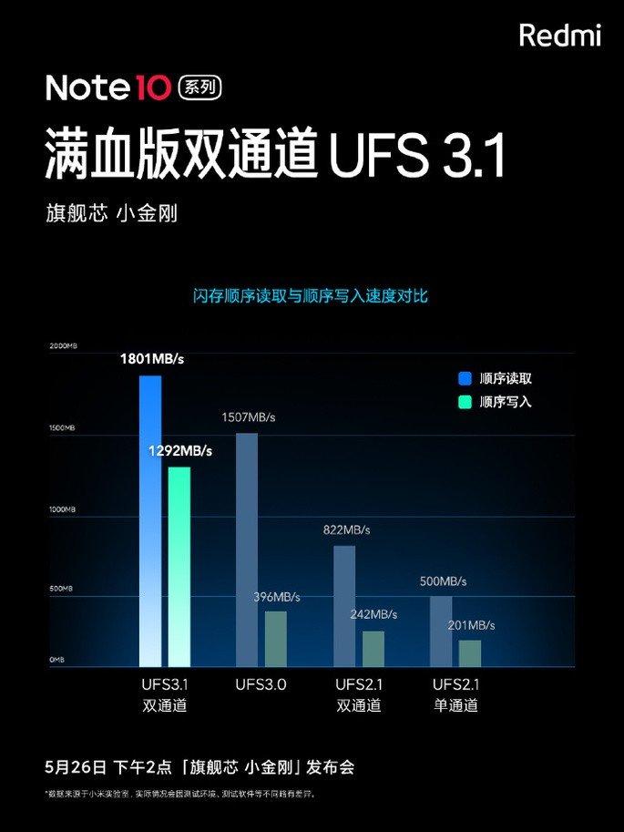 Armazenamento UFS 3.1 garantido no Xiaomi Redmi Note 10 Ultra