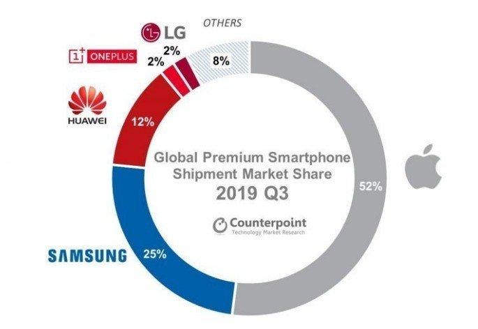 Apple Samsung Huawei LG OnePlus
