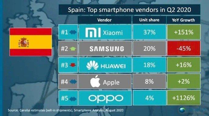 Xiaomi Espanah