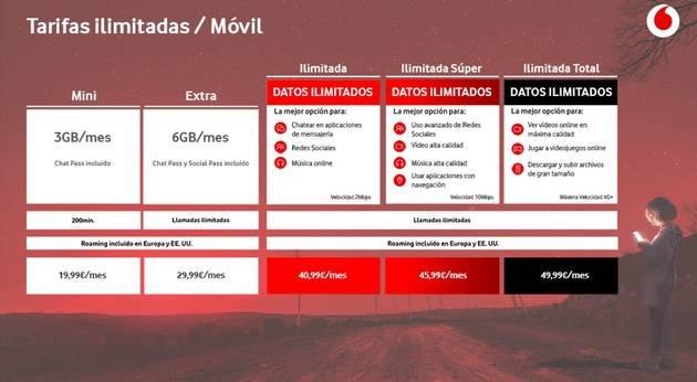 Vodafone tarifário espanha