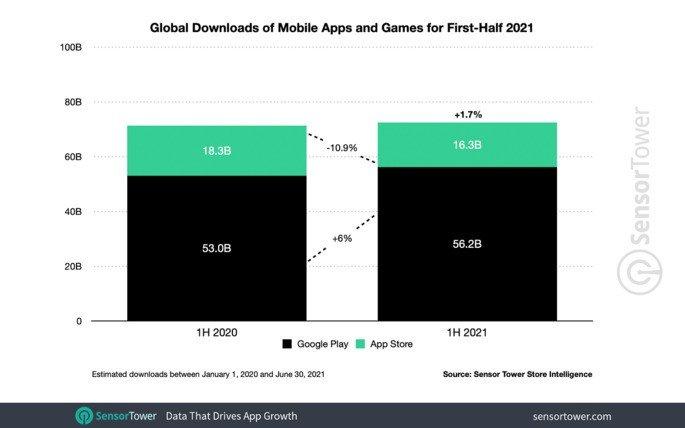 Apps crescimento