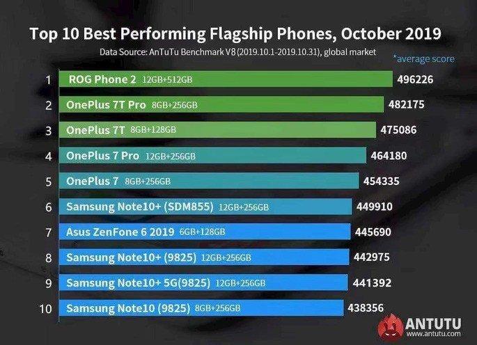 AnTuTu bnenchmark os 10 melhores smartphones Android