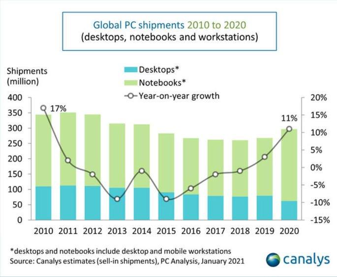 Vendas de PCs em 2020