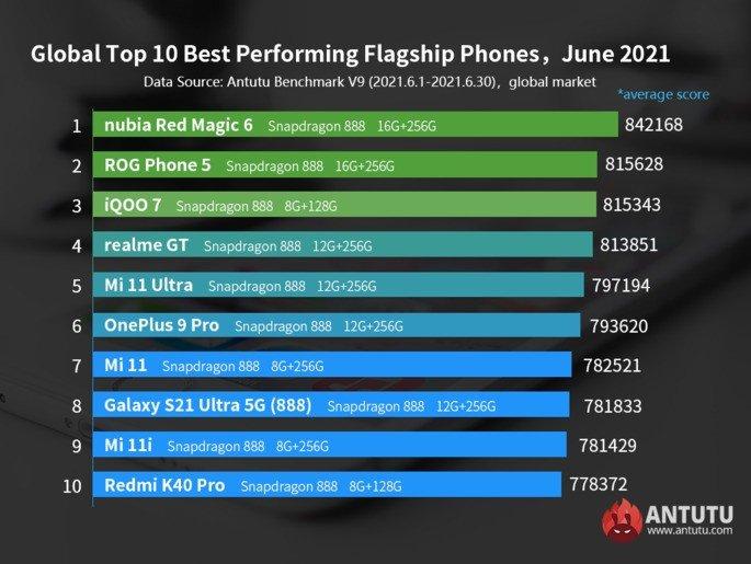 TOP 10 Global do AnTuTu em junho de 2021