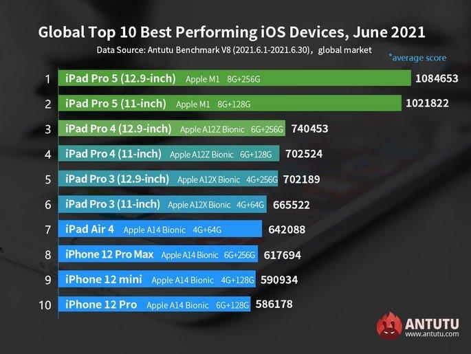 iPad Pro com chip M1 domina AnTuTu em junho de 2021