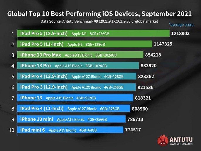 Ranking global de iOS/iPadOS no AnTuTu de setembro de 2021