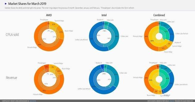 amd ryzen intel core processadores market share