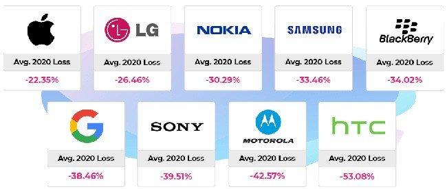 Android desvalorização