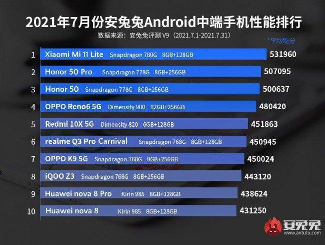 AnTuTu Xiaomi