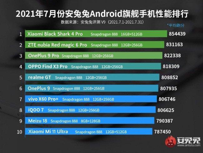Xiaomi AnTuTu