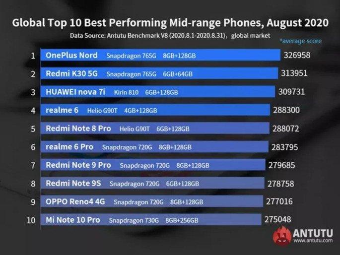 Lista dos smartphones de gama-média mais potentes do AnTuTu. Agosto de 2020