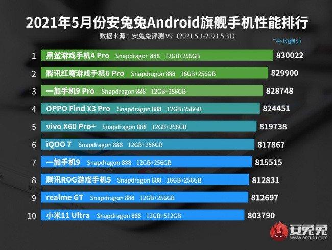 AnTuTu Xiaomi maio