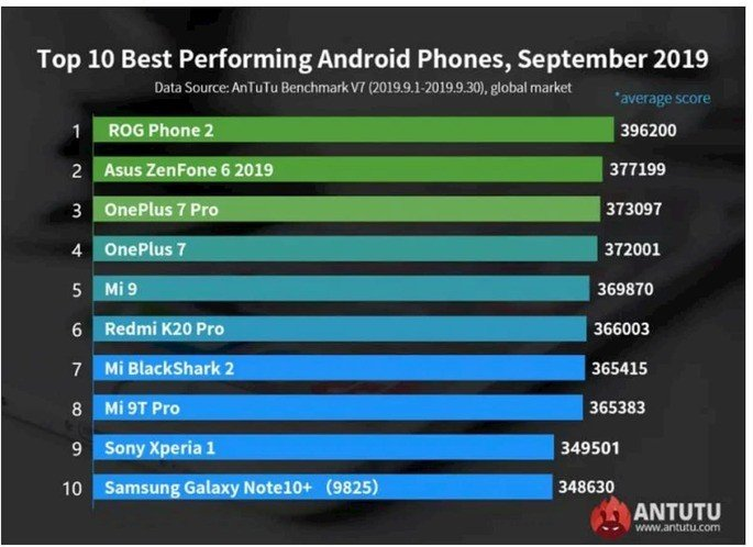 AnTuTu melhores smartphones Android