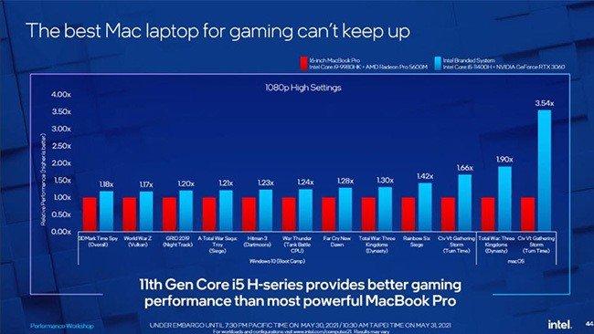 Intel Windows
