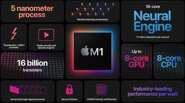 Apple M1 esquema