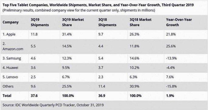 Apple tablets vendas