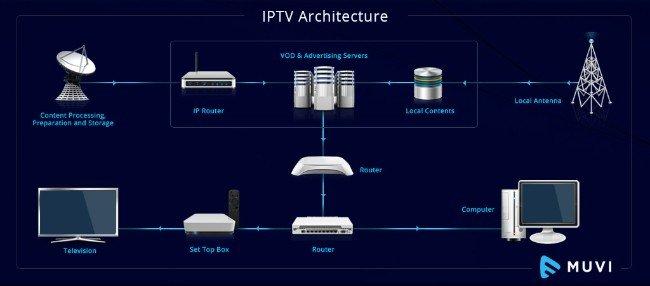Arquitetura sistema IPTV