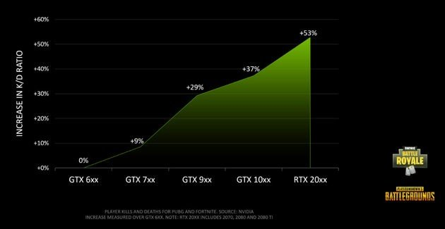 Nvidia Fortnite PUBG Apex Legends