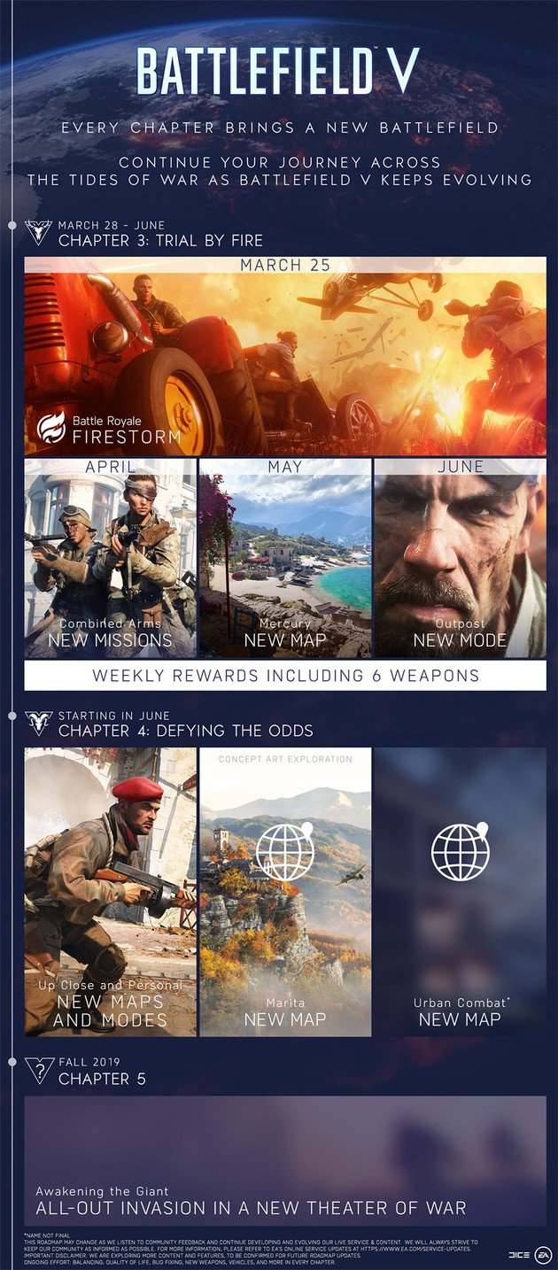 Battlefield V Road Map