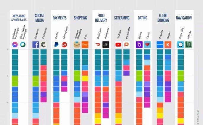 Apps que mais (e menos) dados recolhem dos utilizadores por categoria. Crédito: Surfshark