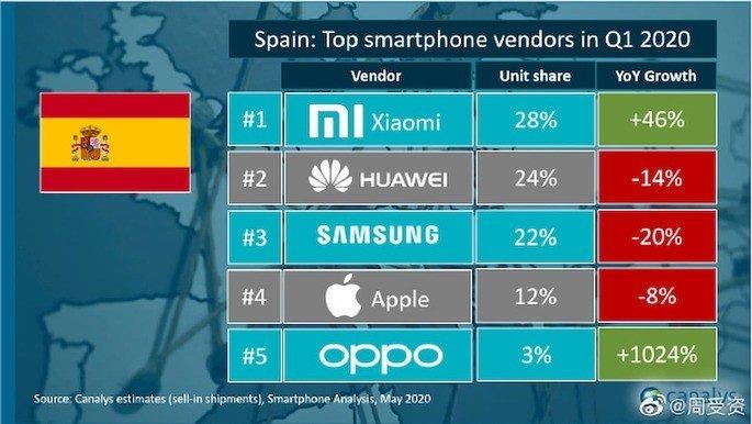 Xiaomi domina em Espanha