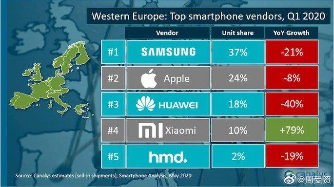 Xiaomi Samsung europa