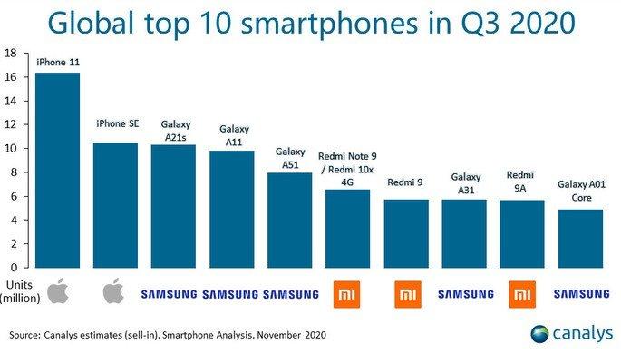 Os 10 smartphones mais vendidos entre julho e setembro de 2020 a nível global. Fonte: Canalys