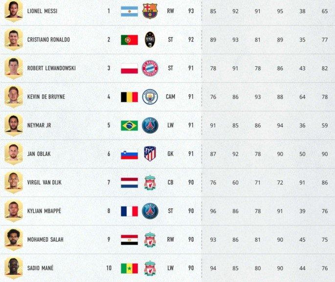 O top 10 de rating no FIFA 21
