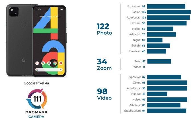 Classificação do Google Pixel 4a nos testes de câmara da DxOMark