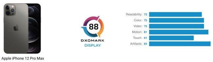 Avaliação do ecrã do iPhone 12 Pro Max na DxOMark