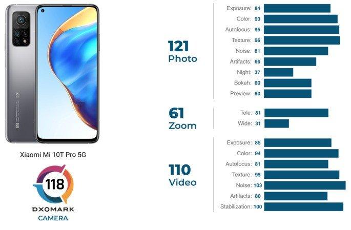 Classificação do Xiaomi Mi 10T Pro no ranking de câmaras de smartphones