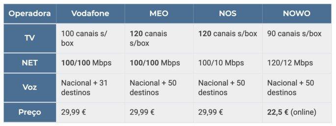 Operadoras Portugal