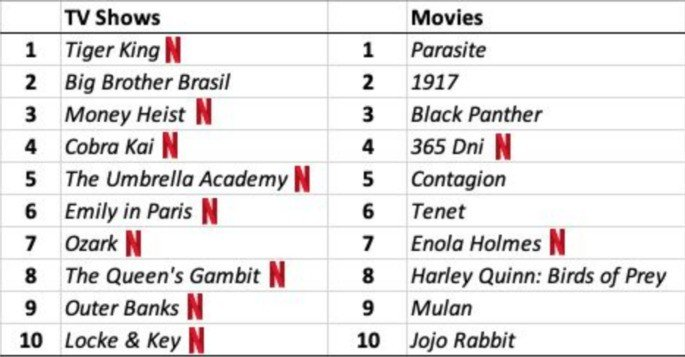 Séries e filmes mais pesquisados na Google globalmente em 2020