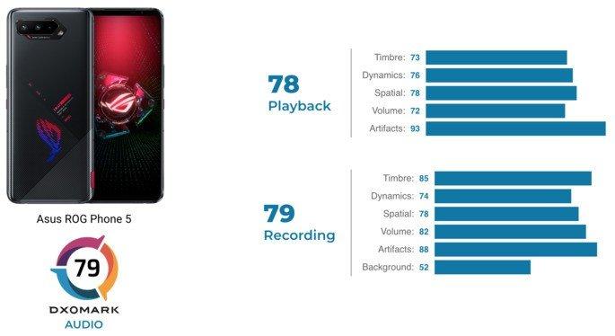 Pontuações de áudio na DxOMark do Asus ROG Phone 5