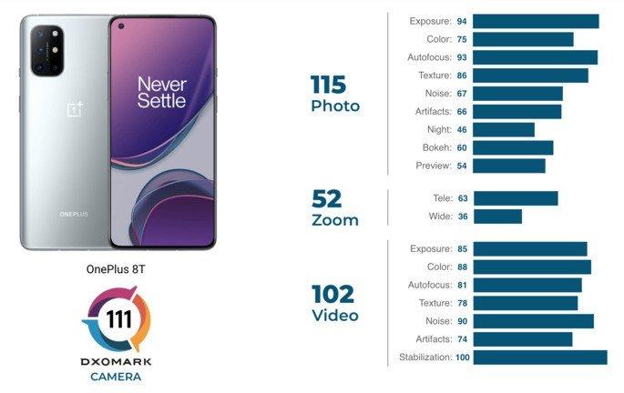 Pontuação do OnePlus 8T no ranking de câmaras de smartphone da DxOMark