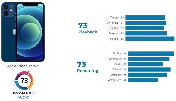 Qualidade de áudio do iPhone 12 mini foi testada pela DxOMark, e este é o resultado