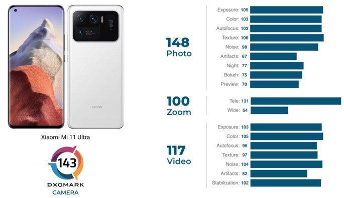 Pontuação do Xiaomi Mi 11 Ultra na DxOMark