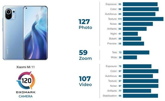 Pontuações do Xiaomi Mi 11 no ranking de câmara da DxOMark