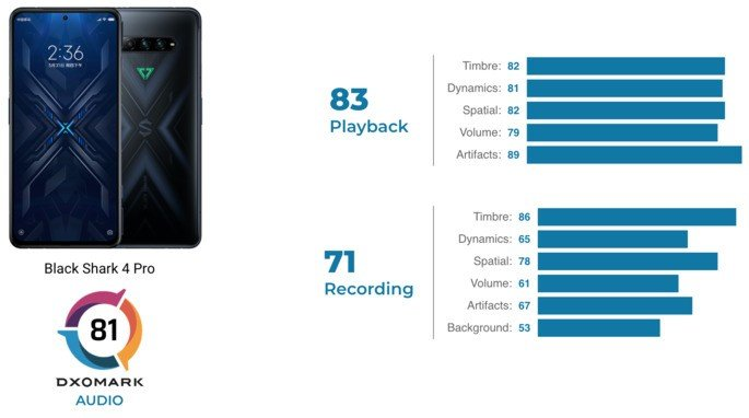 Pontuação de áudio do Xiaomi Black Shark 4 Pro na DxOMark