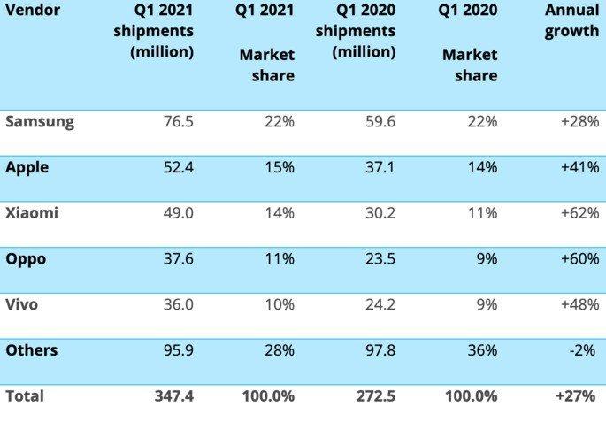 Vendas de smartphones e quota de mercado global no primeiro trimestre de 2021 e comparação com o período homólogo. Crédito: Canalys
