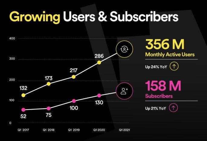 Os números de subscritores revelados pelo Spotify
