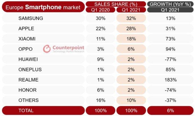 Quota de mercado de smartphones na Europa no primeiro trimestre de 2021 e comparação com o período homólogo. Crédito: Counterpoint Research