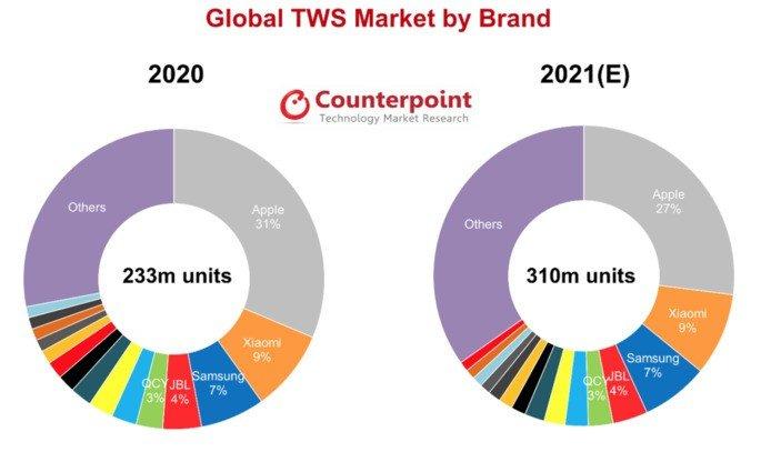 Quota de mercado de auriculares Bluetooth por marca. Crédito: Counterpoint Research