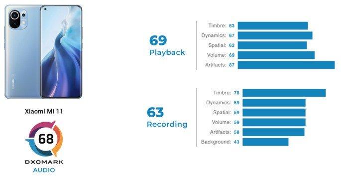 Pontuação do Xiaomi Mi 11 no ranking de áudio da DxOMark