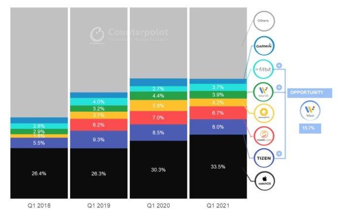Quota de mercado dos smartwatches por sistema operativo. Crédito: Counterpoint Research
