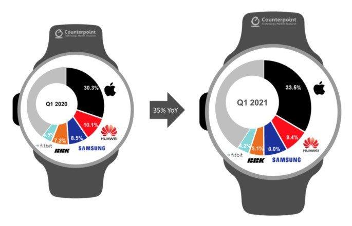 Quota de mercado dos smartwatches por marca e comparação com o primeiro trimestre de 2020. Crédito: Counterpoint Research