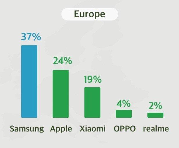 Quato de mercado na Europa de envios de smartphones Crédito: Counterpoint Research