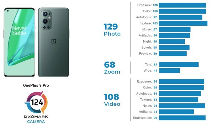 Classificação do OnePlus 9 Pro no ranking da DxOMark