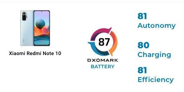 Resumo da pontuação do Redmi Note 10 no ranking da bateria da DxOMark