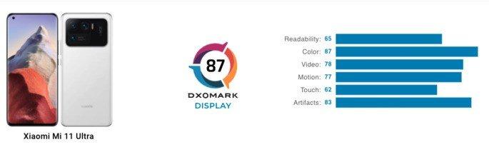 Pontuação do Xiaomi Mi 11 Ultra no ranking de ecrãs de smartphone da DxOMark